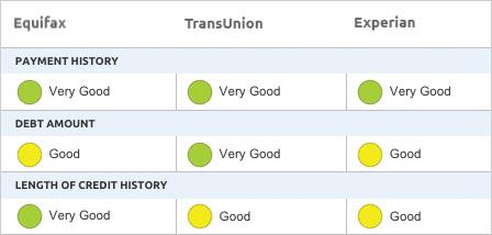 3-bureau credit report comparison – Experian, TransUnion, Equifax – FICO® Score 3B Report