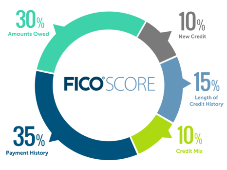 FICO Scores chart