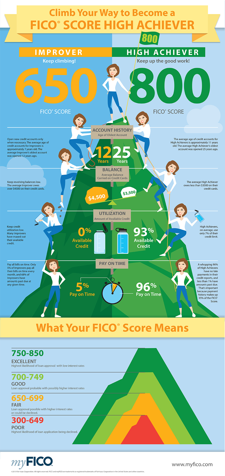 FICO Score High Achievers Share Common Habits