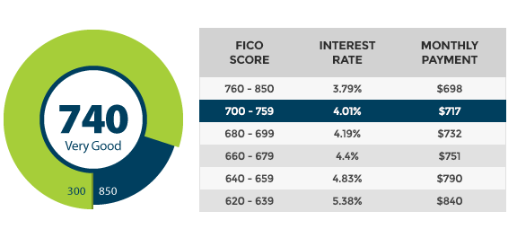 Qualifying loan interest rates – FICO® Score 3B Report