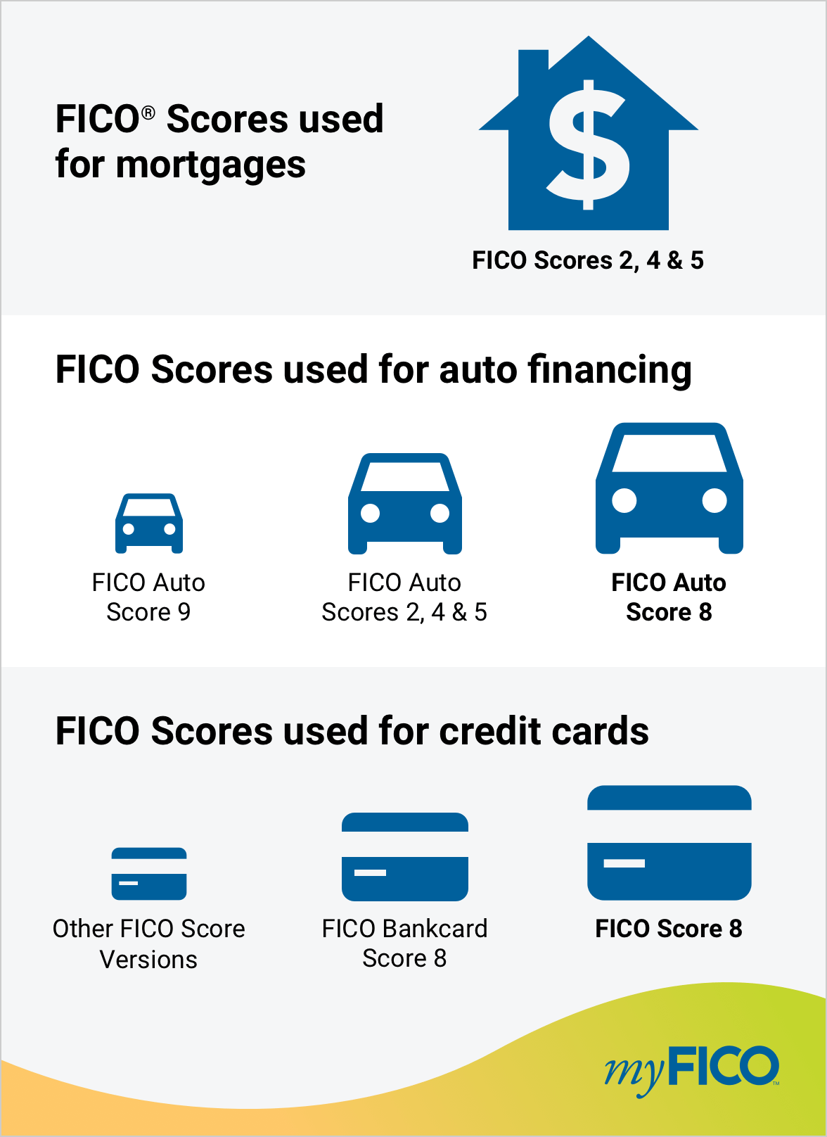 FICO® Scores used for mortgages