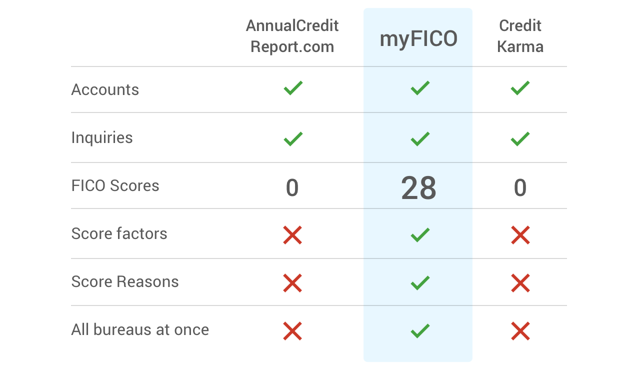 Free credit report comparison table